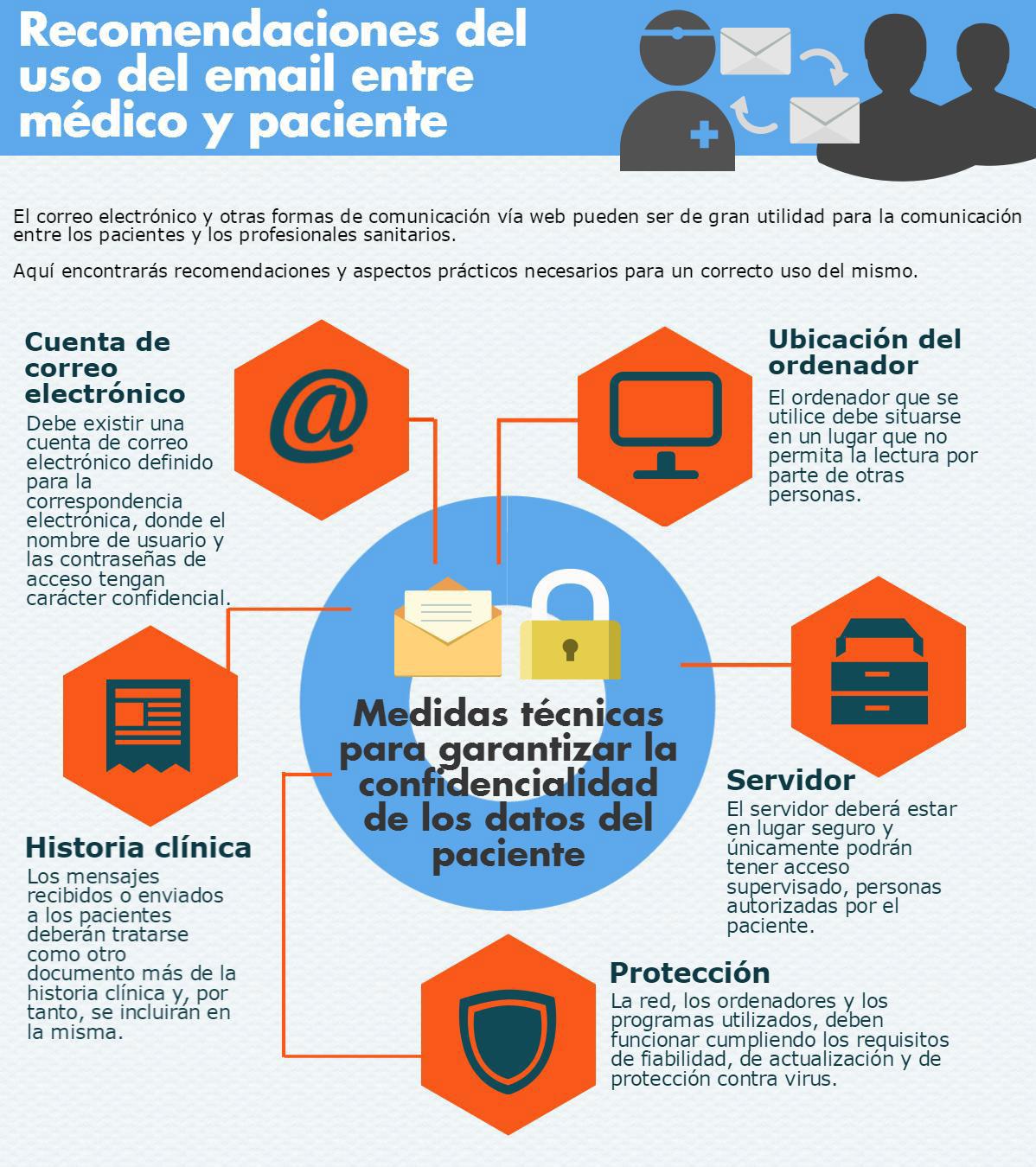 Recomendaciones del uso del email entre médico y paciente